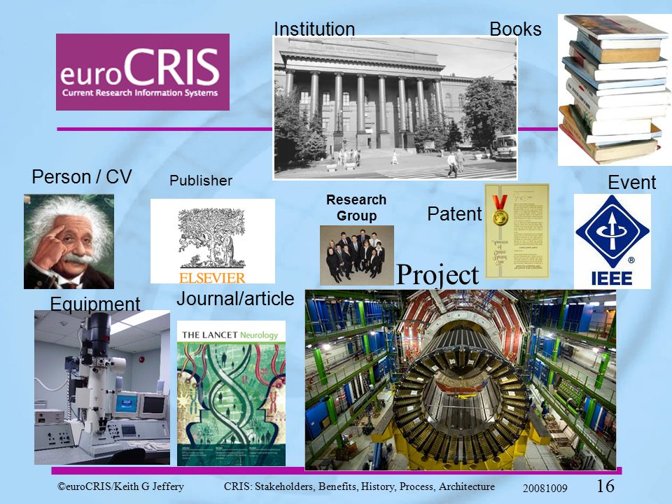 ©euroCRIS/Keith G JefferyCRIS: Stakeholders, Benefits, History, Process, Architecture 20081009 16 Project Person / CV Institution Event Equipment Books Journal/article Patent Research Group Publisher