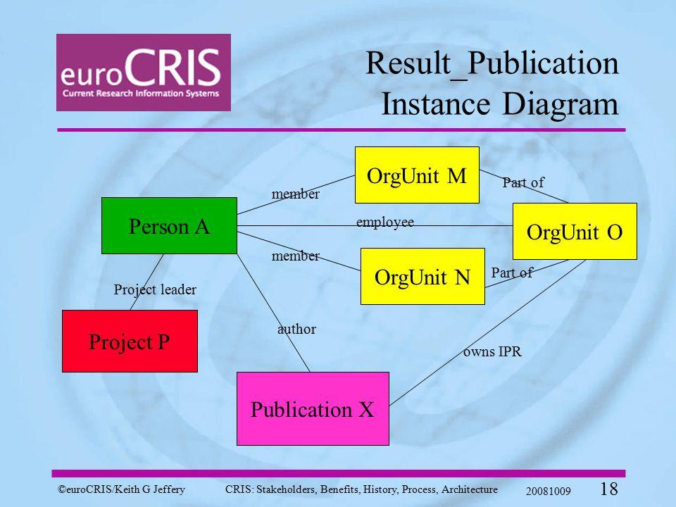 ©euroCRIS/Keith G JefferyCRIS: Stakeholders, Benefits, History, Process, Architecture 20081009 18 Result_Publication Instance Diagram Person A Publica