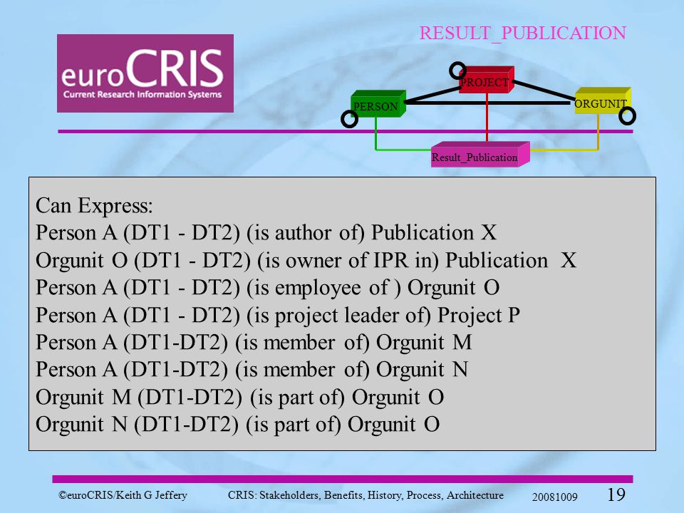 ©euroCRIS/Keith G JefferyCRIS: Stakeholders, Benefits, History, Process, Architecture 20081009 19 RESULT_PUBLICATION PROJECT ORGUNIT PERSON Result_Publication Can Express: Person A (DT1 - DT2) (is author of) Publication X Orgunit O (DT1 - DT2) (is owner of IPR in) Publication X Person A (DT1 - DT2) (is employee of ) Orgunit O Person A (DT1 - DT2) (is project leader of) Project P Person A (DT1-DT2) (is member of) Orgunit M Person A (DT1-DT2) (is member of) Orgunit N Orgunit M (DT1-DT2) (is part of) Orgunit O Orgunit N (DT1-DT2) (is part of) Orgunit O