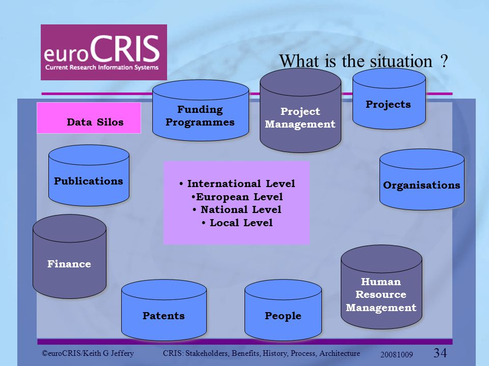 ©euroCRIS/Keith G JefferyCRIS: Stakeholders, Benefits, History, Process, Architecture 20081009 34 What is the situation ? Data Silos People Organisati