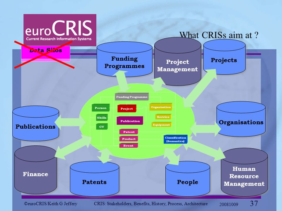 ©euroCRIS/Keith G JefferyCRIS: Stakeholders, Benefits, History, Process, Architecture 20081009 37 What CRISs aim at .