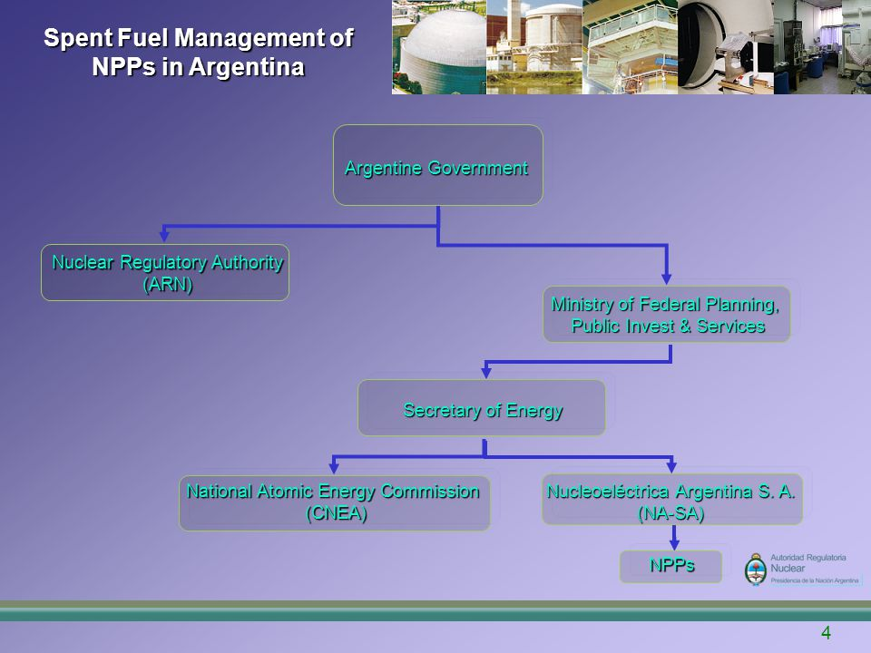 5 Spent Fuel Management of NPPs in Argentina Government of Argentina exercises state ownership of special radioactive fission material contained in spent fuels from any origin: NPPs and experimental, research and/or production reactors According to the Strategic Plan, the decision to reuse fissile material contained in spent fuel will be adopted before 2030 Meanwhile, the spent fuel generated by the NPP in Argentina is being stored in interim storages (Primary Responsible NA-SA) At decommissioning time, an appropriate transfer of Responsible Entity will be needed and before that a decommissioning license should be required by CNEA