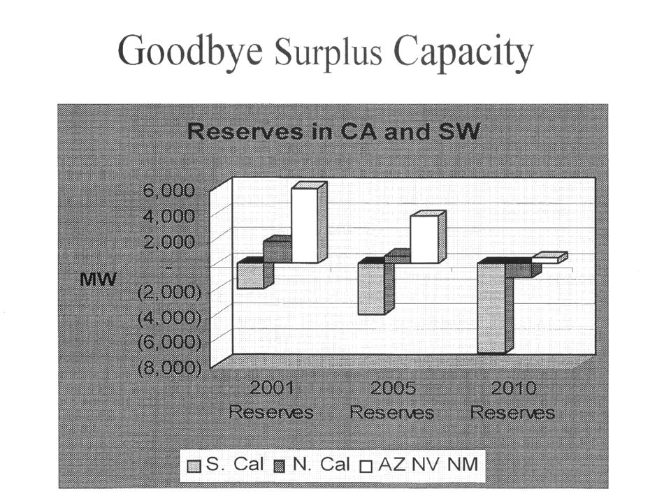 Meanwhile, in California [II] Growth of silicon / digital industries and customers increasing demand for power –This growth unexpected by planners –Little opportunity for conservation Opportunities for user-owned generation being blockaded by utilities and others