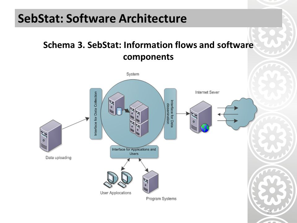 SebStat: Software Architecture Schema 3. SebStat: Information flows and software components 26