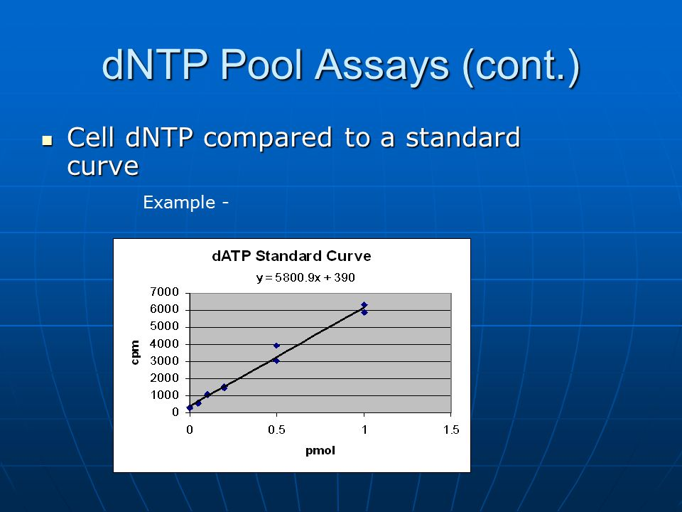 dNTP Pool Assays (cont.) Cell dNTP compared to a standard curve Cell dNTP compared to a standard curve Example -