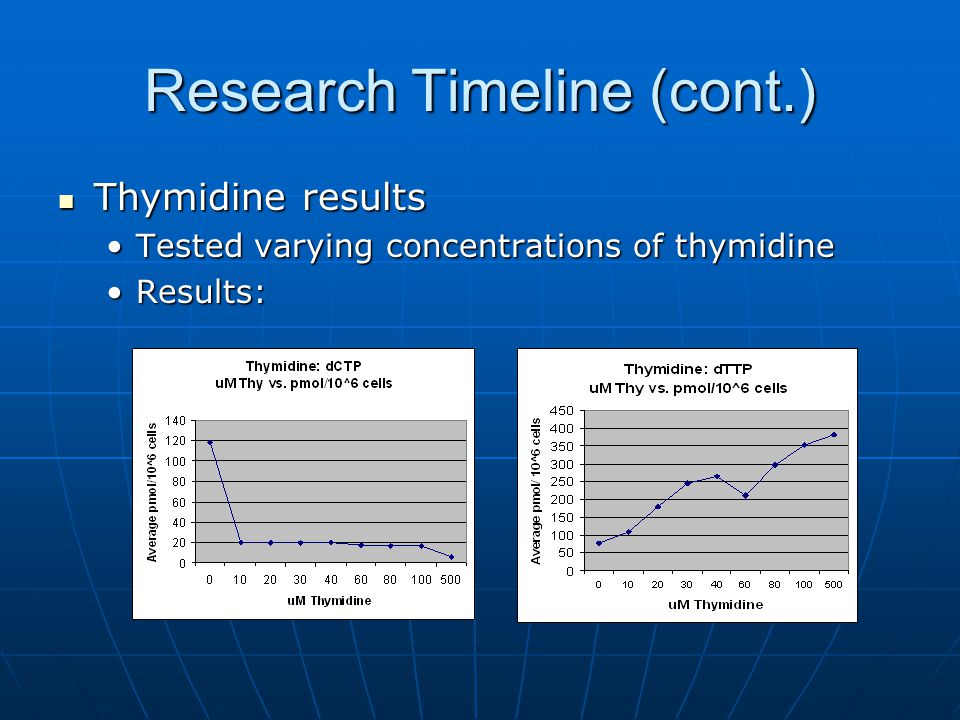 Research Timeline (cont.) Thymidine results Thymidine results Tested varying concentrations of thymidineTested varying concentrations of thymidine Results:Results: