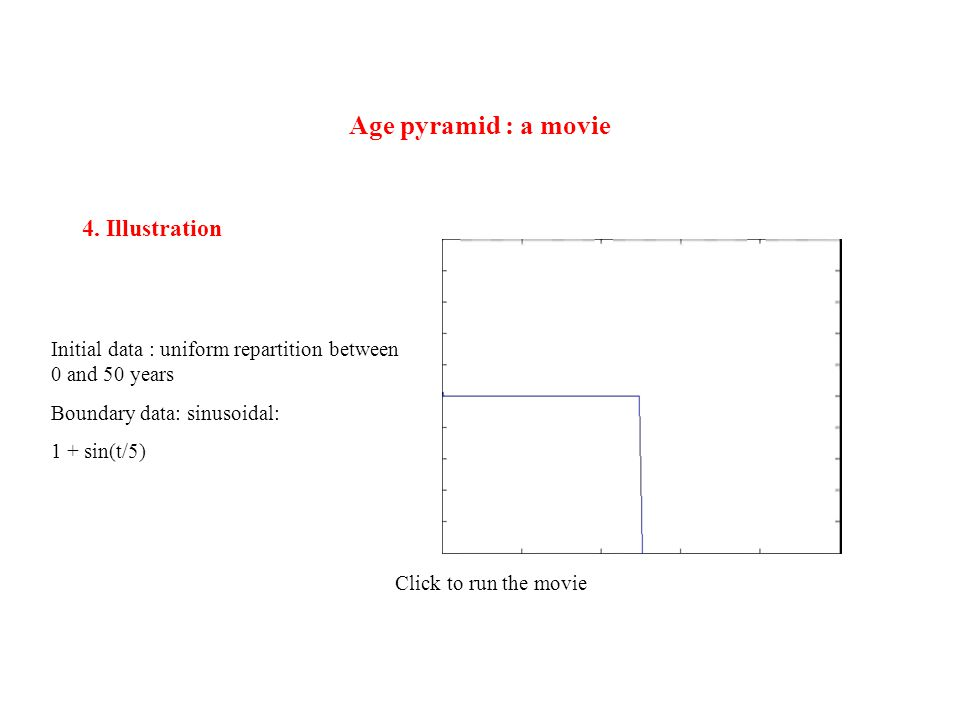 Age pyramid : a movie 4.