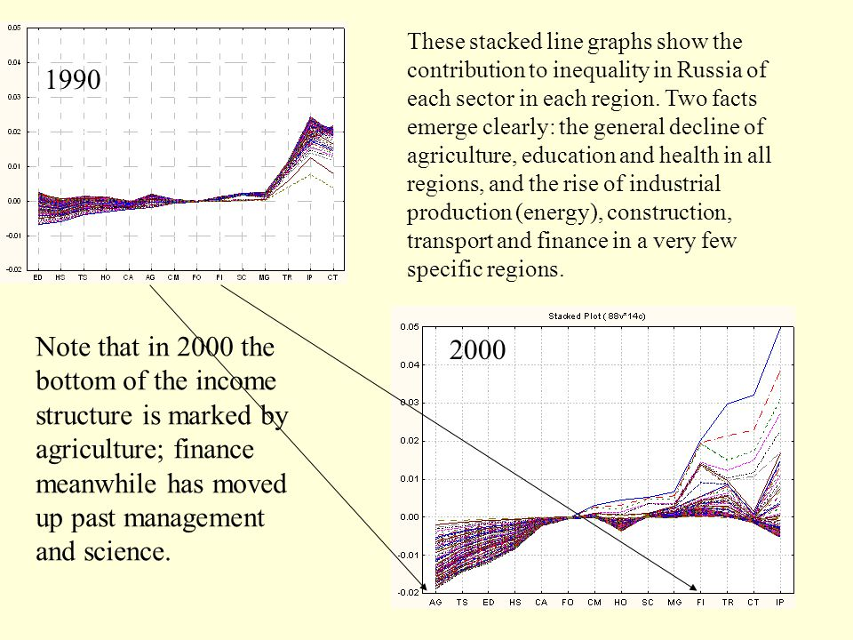 2000 These stacked line graphs show the contribution to inequality in Russia of each sector in each region.