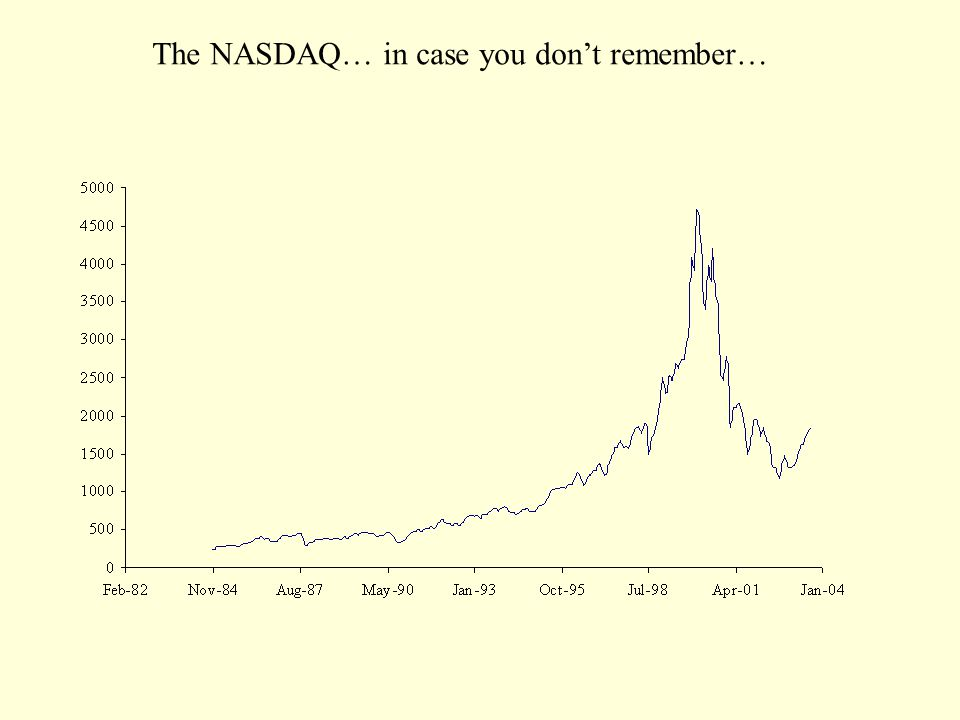 The NASDAQ… in case you don't remember…