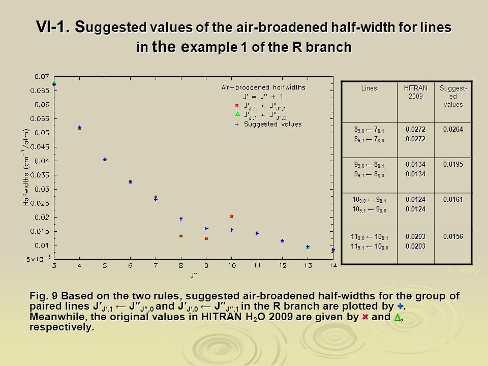 VI-1. S uggested values of the air-broadened half-width for lines in the e xample 1 of the R branch Fig. 9 Based on the two rules, suggested air-broad