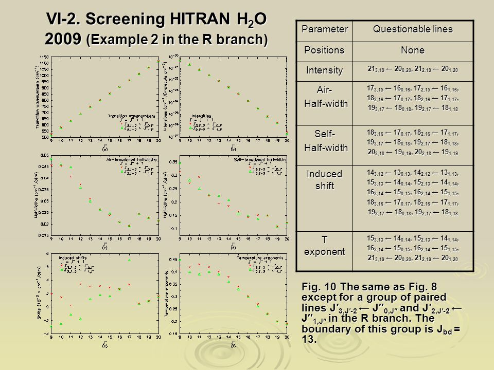 VI-2. Screening HITRAN H 2 O 2009 (Example 2 in the R branch) Fig.