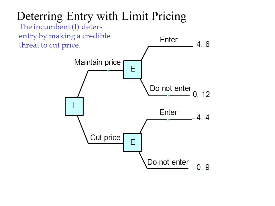 An effective strategy for deterring entry would be to establish the pre-entry price at a level would would make entry unprofitable.