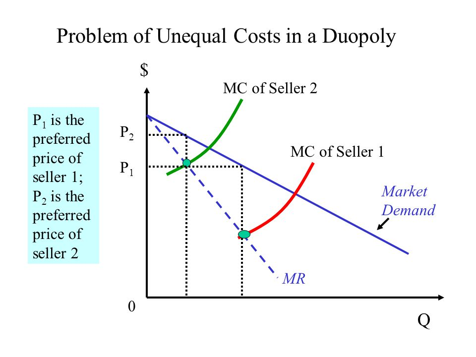 Factors affecting the feasibility of (sustained) coordinated action among rival sellers Number of sellers Number of buyers Similarity of costs Product differentiation (or lack thereof).
