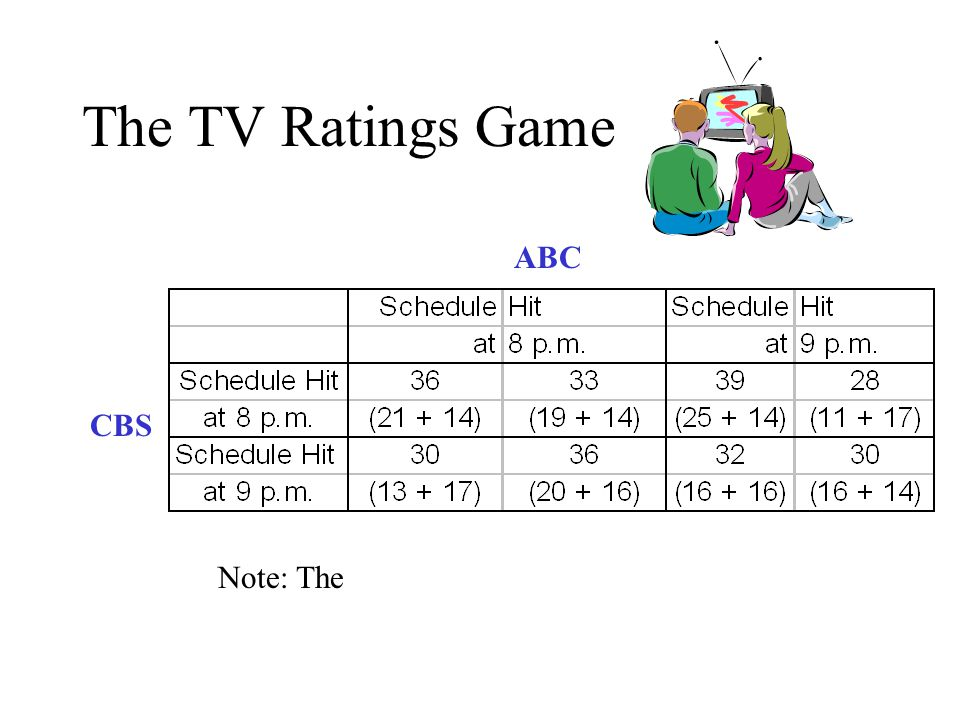 The TV Ratings Game ABC CBS Note: The