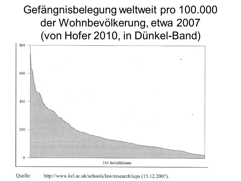 Gefängnisbelegung weltweit pro 100.000 der Wohnbevölkerung, etwa 2007 (von Hofer 2010, in Dünkel-Band)