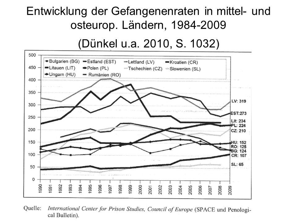 Entwicklung der Gefangenenraten in mittel- und osteurop.