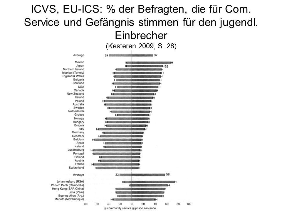 ICVS, EU-ICS: % der Befragten, die für Com. Service und Gefängnis stimmen für den jugendl.