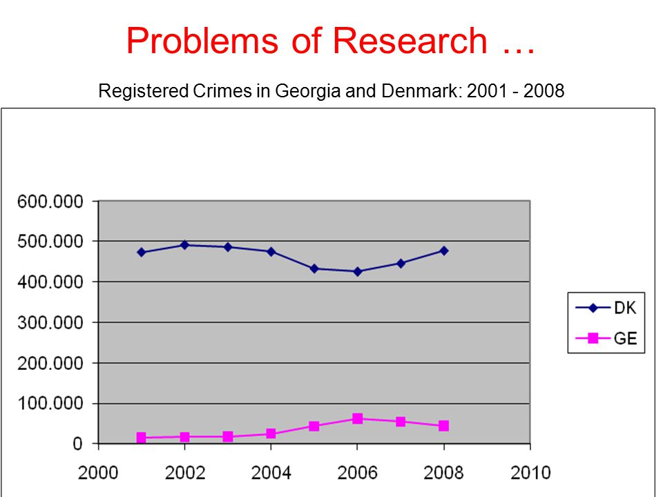 Problems of Research … Registered Crimes in Georgia and Denmark: 2001 - 2008