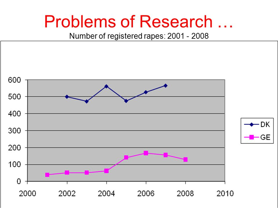 Problems of Research … Number of registered rapes: 2001 - 2008