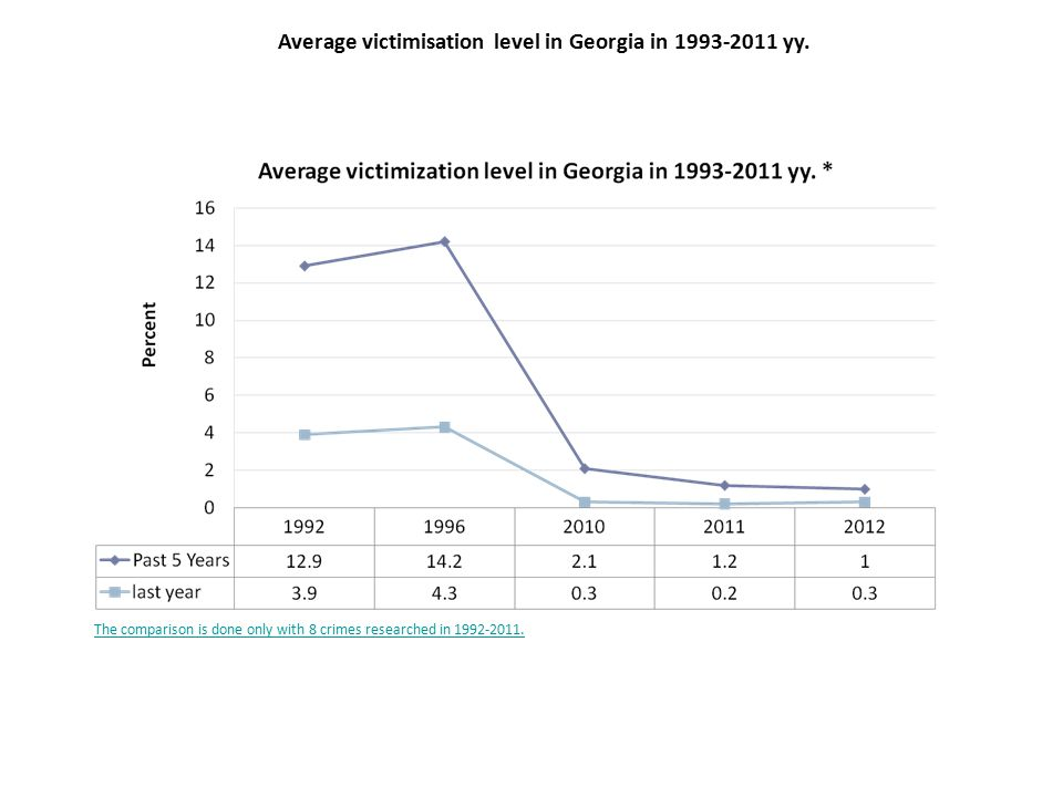 24 Average victimisation level in Georgia in 1993-2011 yy.