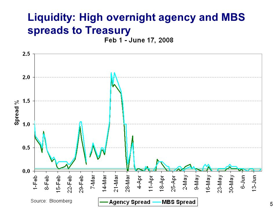 Filename 5 Liquidity: High overnight agency and MBS spreads to Treasury Source: Bloomberg
