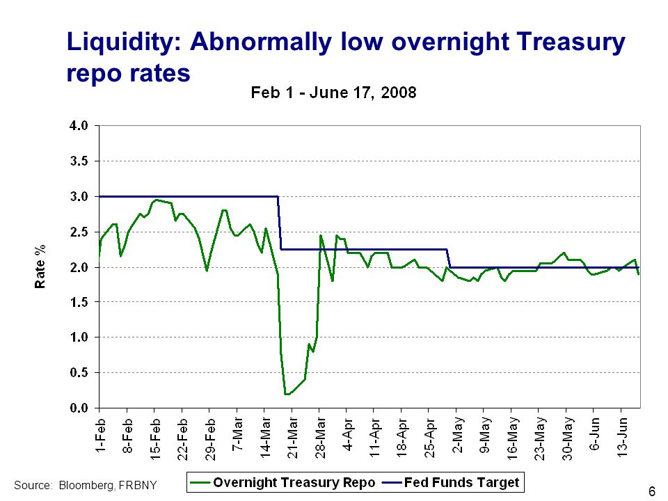 Filename 6 Liquidity: Abnormally low overnight Treasury repo rates Source: Bloomberg, FRBNY