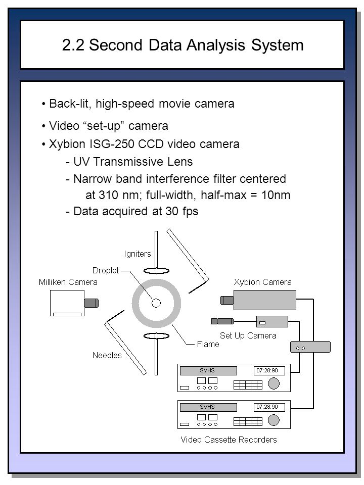 2.2 Second Data Analysis System Back-lit, high-speed movie camera Video set-up camera Xybion ISG-250 CCD video camera - UV Transmissive Lens - Narrow band interference filter centered at 310 nm; full-width, half-max = 10nm - Data acquired at 30 fps