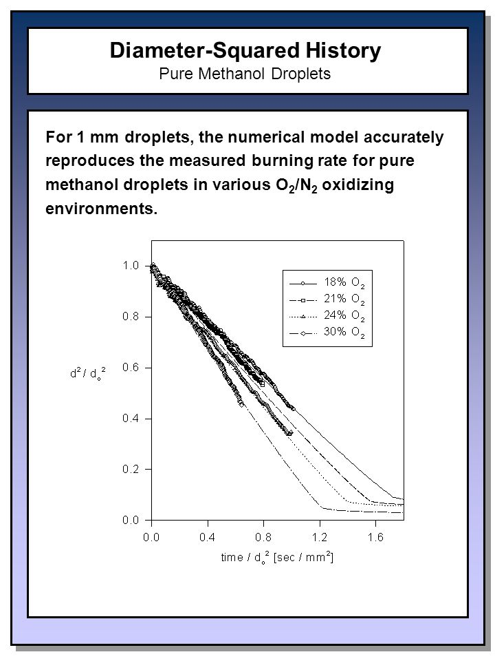 Diameter-Squared History Pure Methanol Droplets For 1 mm droplets, the numerical model accurately reproduces the measured burning rate for pure methanol droplets in various O 2 /N 2 oxidizing environments.