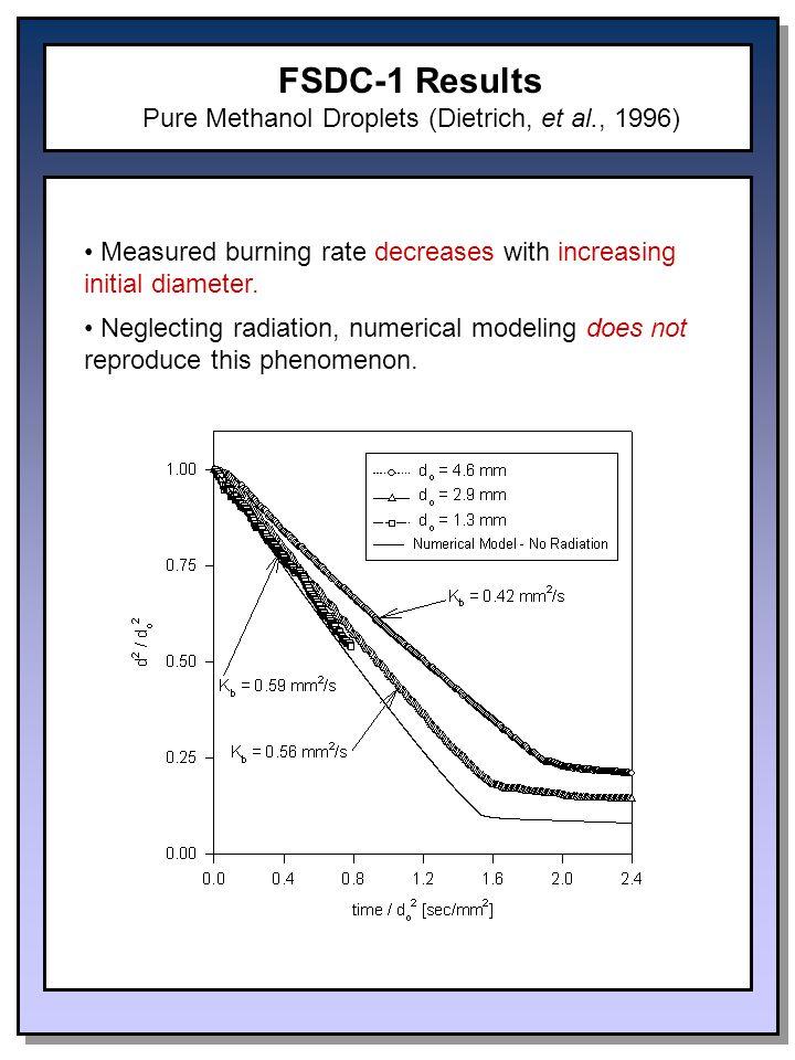 Measured burning rate decreases with increasing initial diameter.
