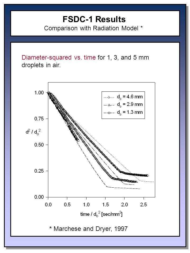 FSDC-1 Results Comparison with Radiation Model * Diameter-squared vs.