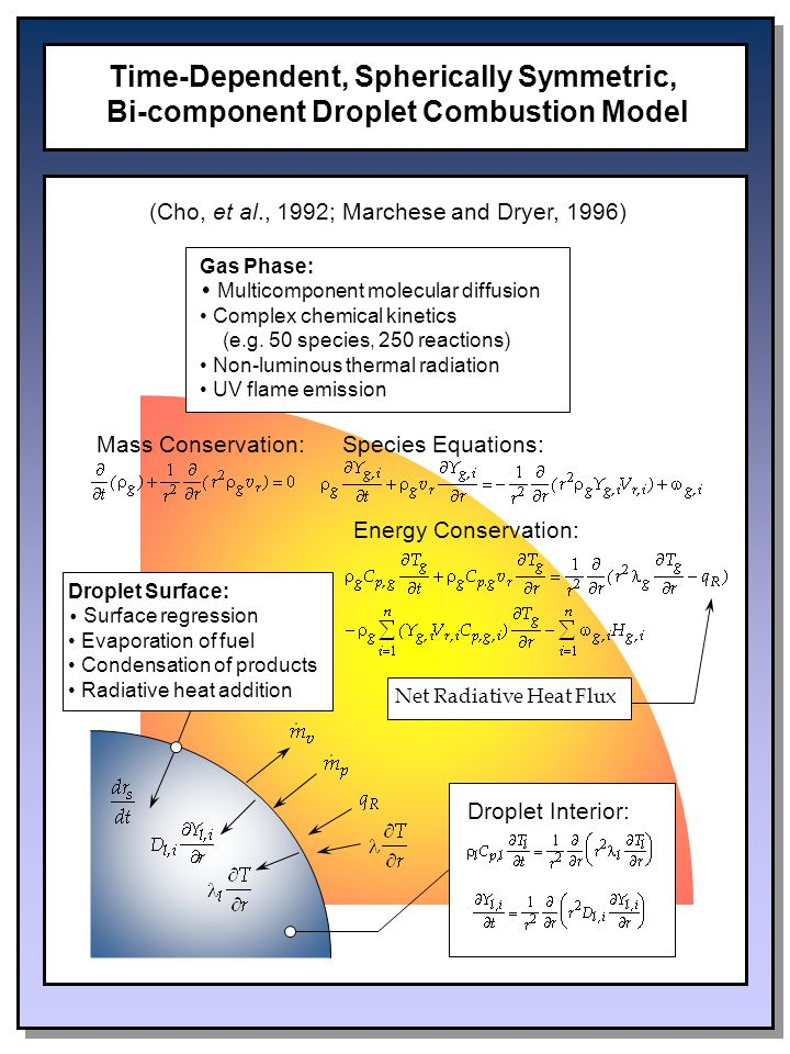 Time-Dependent, Spherically Symmetric, Bi-component Droplet Combustion Model Droplet Interior: Mass Conservation:Species Equations: Energy Conservation: Droplet Surface: Surface regression Evaporation of fuel Condensation of products Radiative heat addition Gas Phase: Multicomponent molecular diffusion Complex chemical kinetics (e.g.