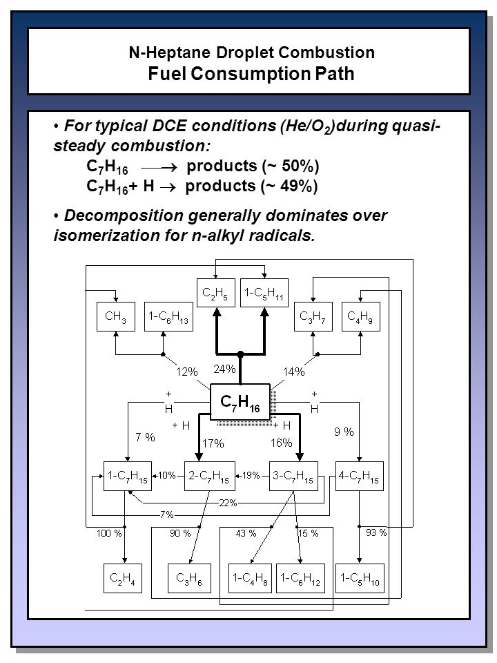 N-Heptane Droplet Combustion Fuel Consumption Path For typical DCE conditions (He/O 2 )during quasi- steady combustion: C 7 H 16  products (~ 50%) C 7 H 16 + H  products (~ 49%) Decomposition generally dominates over isomerization for n-alkyl radicals.