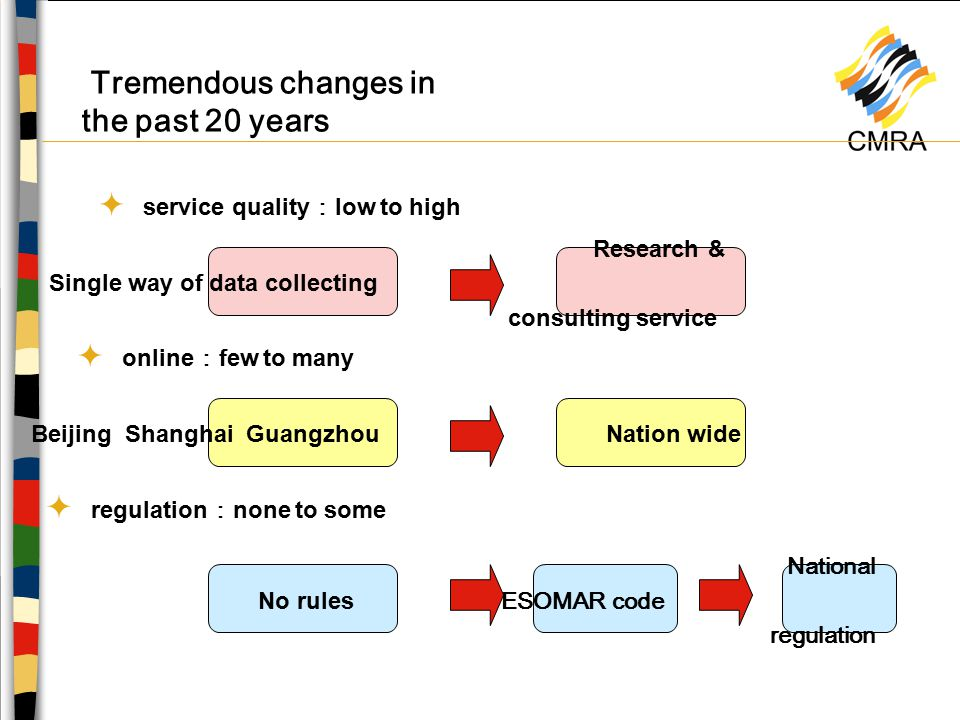 Tremendous changes in the past 20 years Single way of data collecting Research & consulting service Beijing Shanghai GuangzhouNation wide No rules ESOMAR code  service quality : low to high  online : few to many  regulation : none to some National regulation