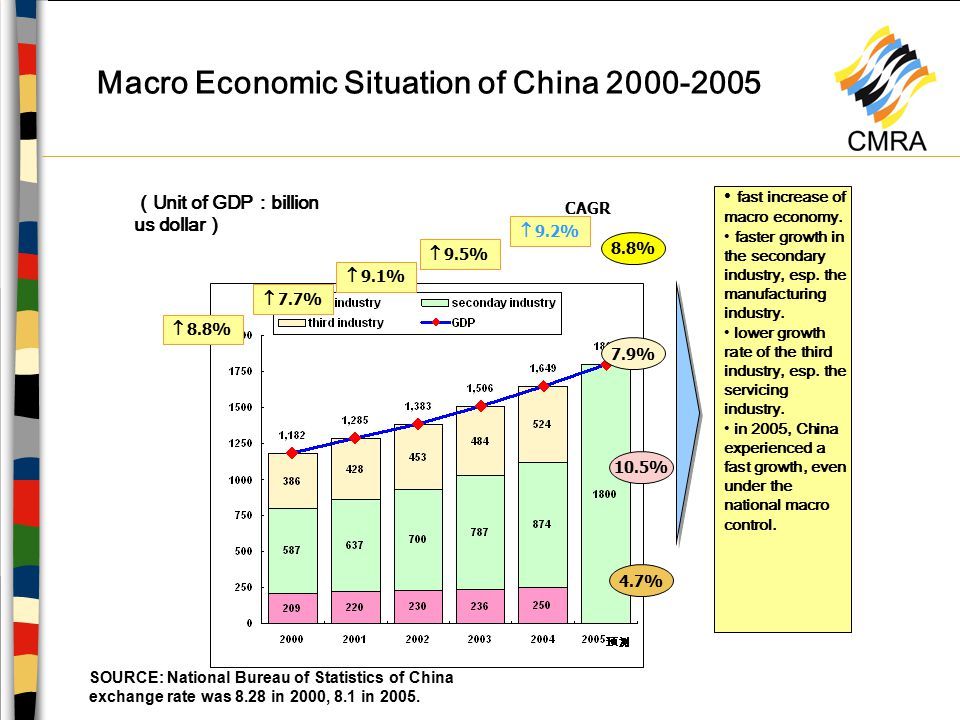 Income and expenditure trends of urban and rural residents of China SOURCE: National Bureau of Statistics of China Data of 2005 is predicted according to the first half year's performance 9.6% 7.7% 13.5% 5.6% Unit : US Dollar ( exchange rate:8.1YUAN=1DOLLAR ) Area with high income north south east south northwest Inner Mongolia Qinghai Tibet middle Over $2000 $1500-2000 $1200-1499 $1100-1199 $1000-1099 Less $1000 Sichua n North east CAGR 2001-2004