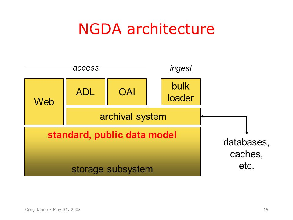Greg Janée May 31, 200515 NGDA architecture storage subsystem standard, public data model archival system databases, caches, etc.
