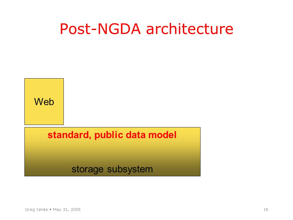 Greg Janée May 31, 200516 Post-NGDA architecture storage subsystem standard, public data model Web