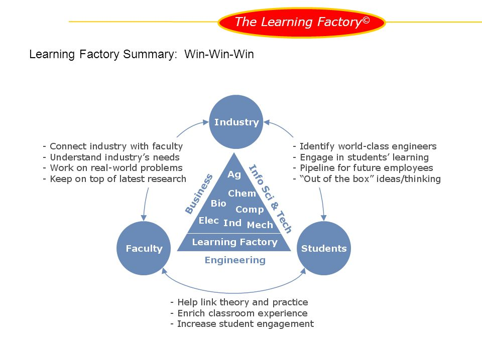 The Learning Factory © Learning Factory Summary: Win-Win-Win Learning Factory - Our Mission