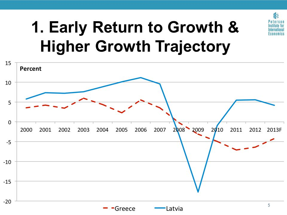 1. Early Return to Growth & Higher Growth Trajectory 5