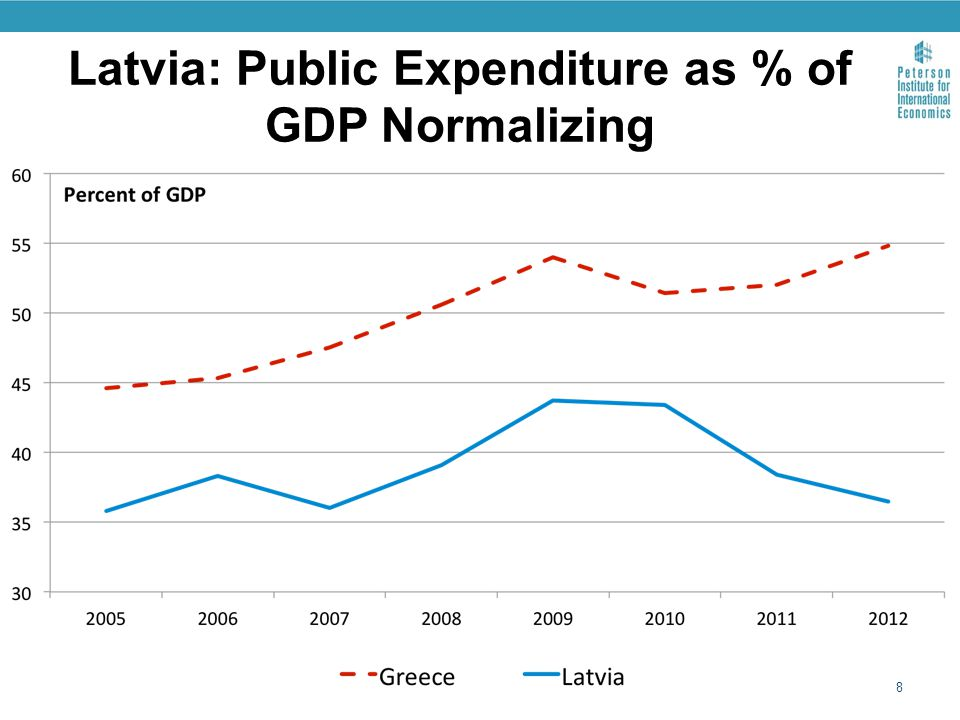 Latvia: Public Expenditure as % of GDP Normalizing 8