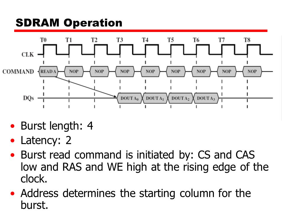 SDRAM Operation Burst length: 4 Latency: 2 Burst read command is initiated by: CS and CAS low and RAS and WE high at the rising edge of the clock.
