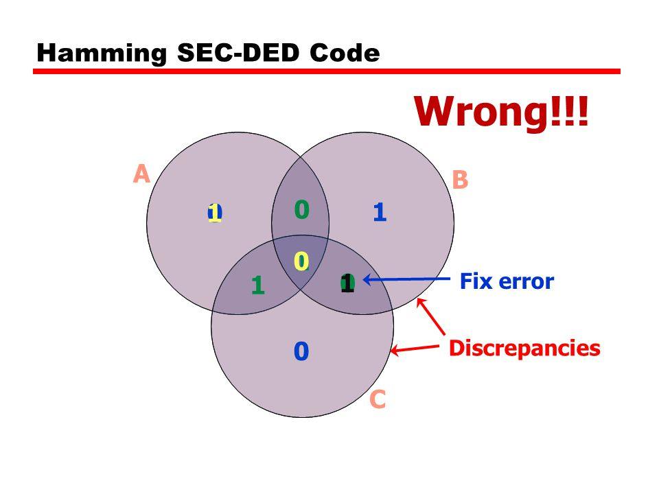 0 1 1 0 0 1 0 A B C Discrepancies Hamming SEC-DED Code 0 1 Fix error 1 Wrong!!!