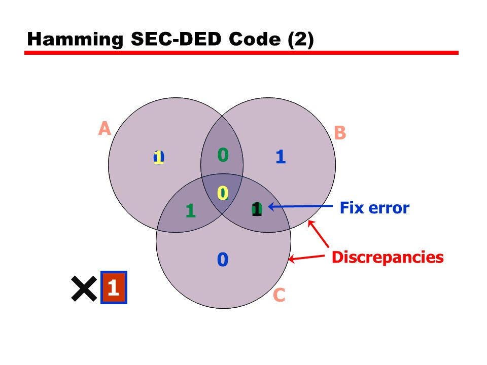 0 1 1 0 0 1 0 A B C Discrepancies Hamming SEC-DED Code (2) 0 1 Fix error 1 11 ×