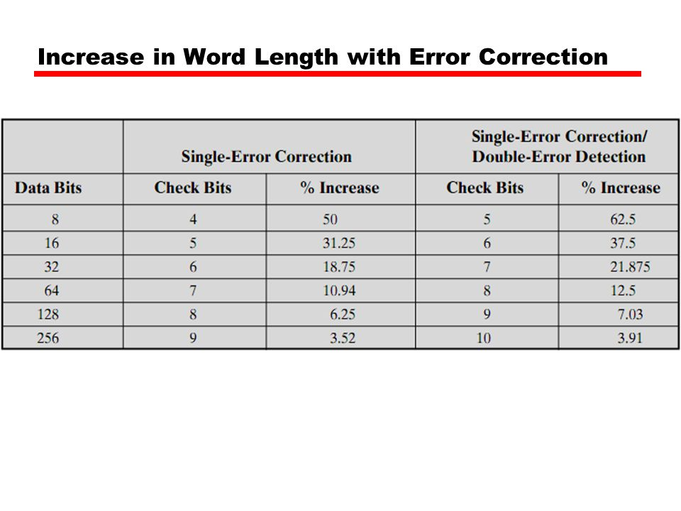 Increase in Word Length with Error Correction