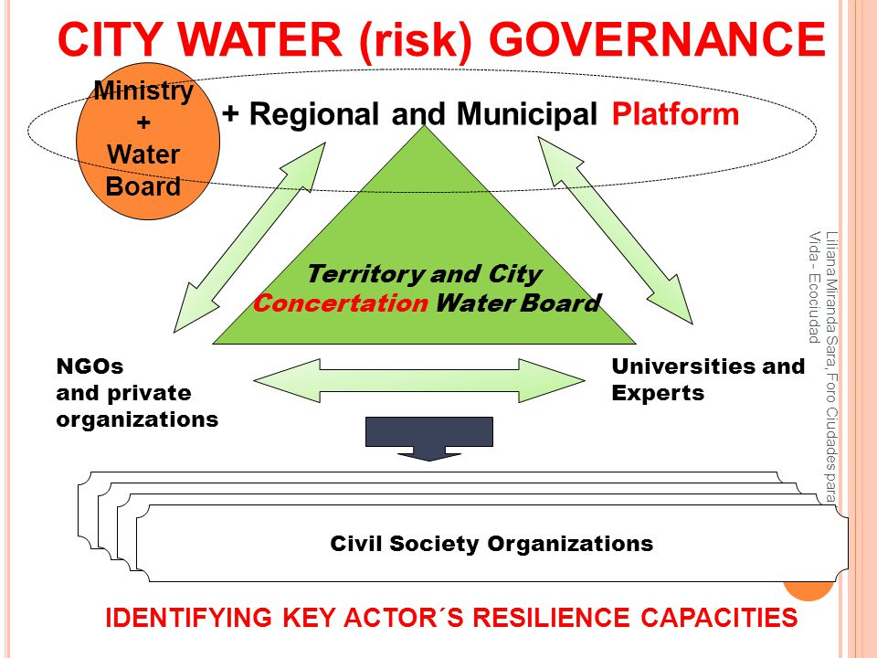 MULTI LEVEL GOVERNANCE: NATIONAL LEVEL Policies, norms and regulations CITY LEVEL Lima, Arequipa Participatory action research REGIONAL LEVEL City + Territory interactions Social construction of Knowledge and consensus building
