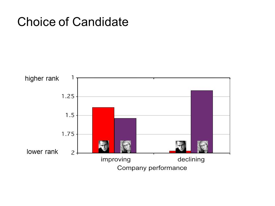 Choice of Candidate higher rank lower rank