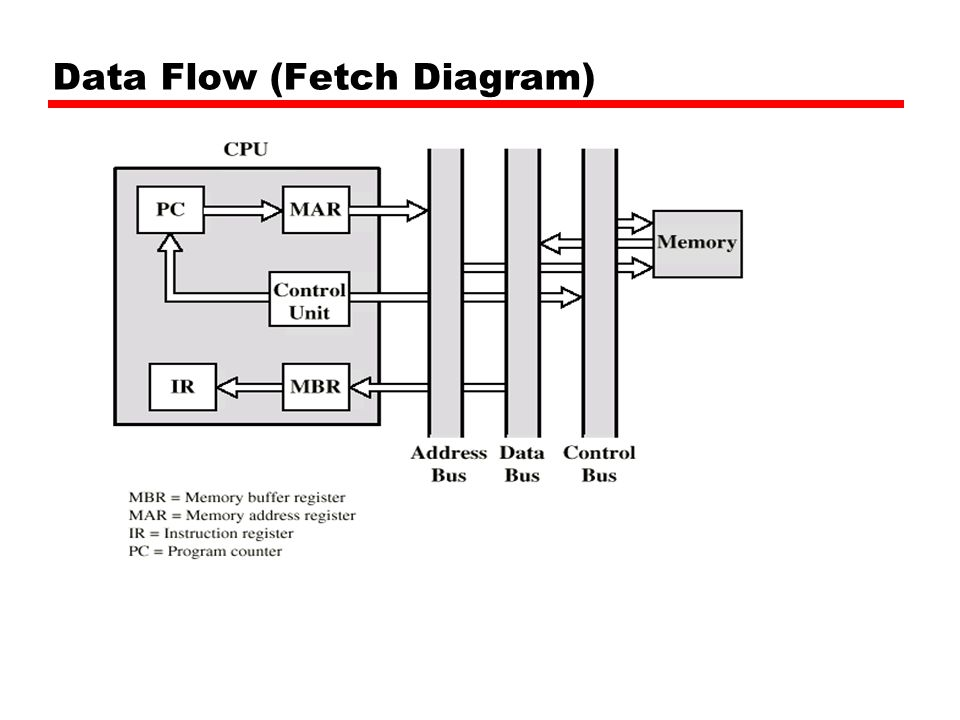 Data Flow (Fetch Diagram)