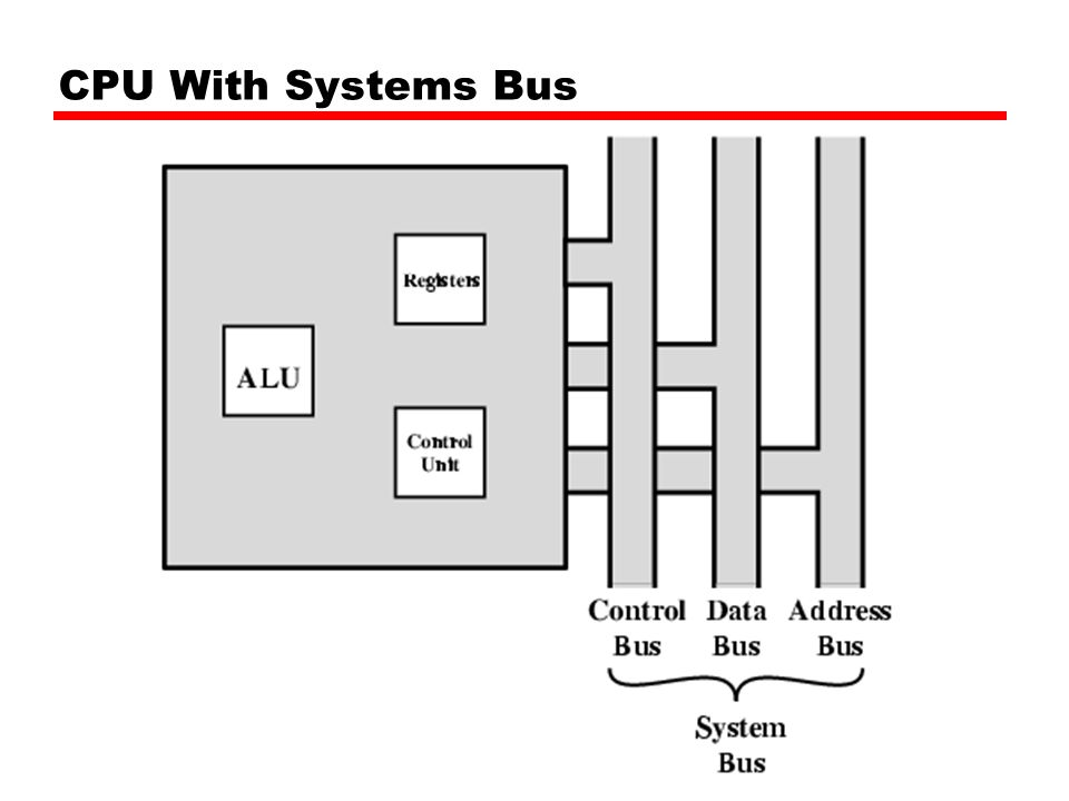 Other Registers May have registers pointing to: —Process control blocks —Interrupt Vectors Note: CPU design and operating system design are closely linked
