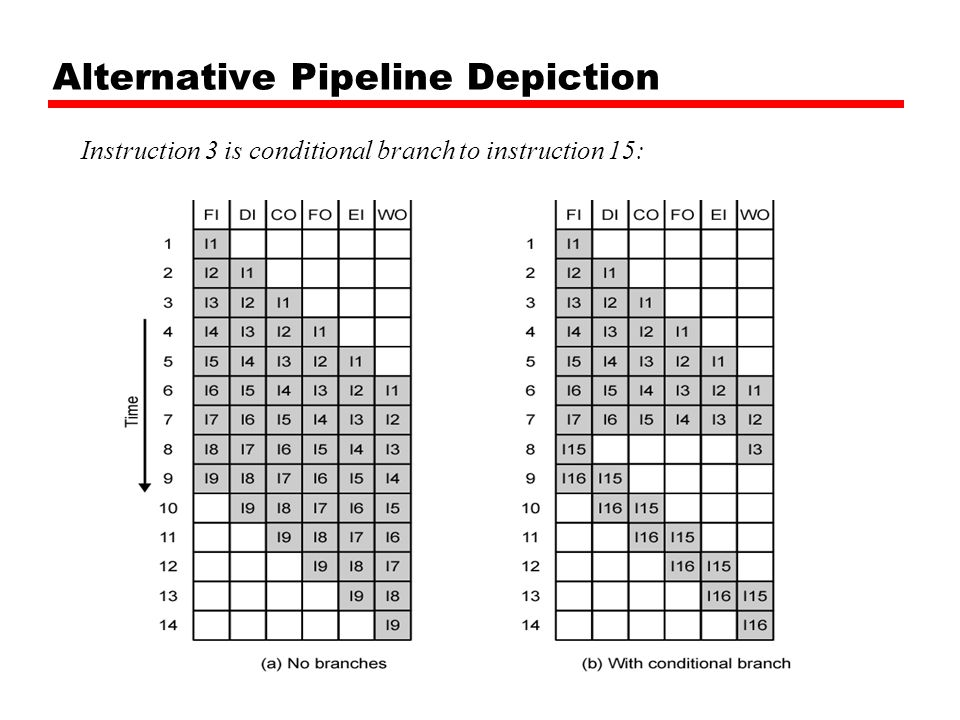 Alternative Pipeline Depiction Instruction 3 is conditional branch to instruction 15: