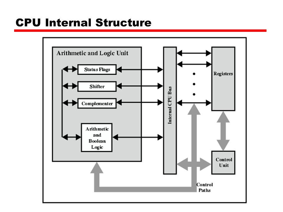 Example Register Organizations