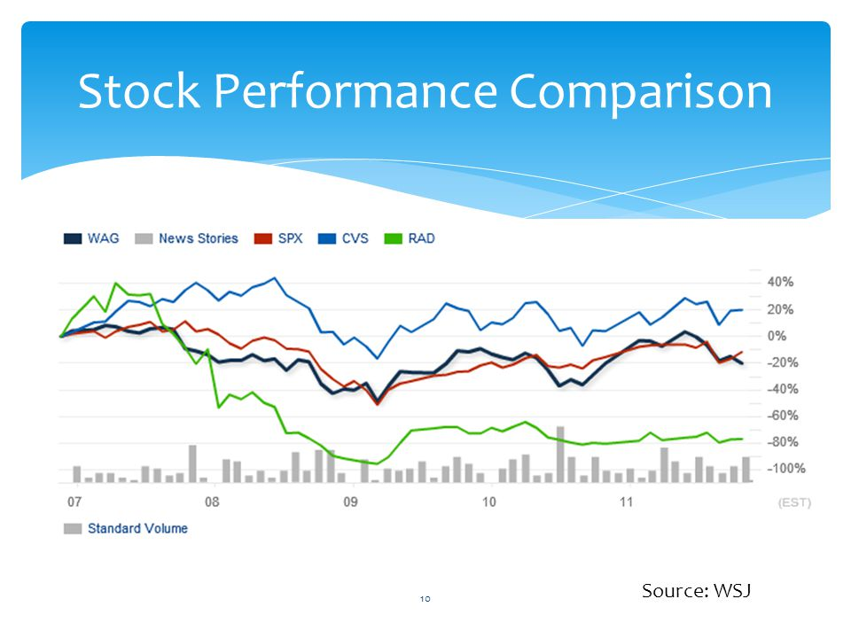 Stock Performance Comparison 10 Source: WSJ